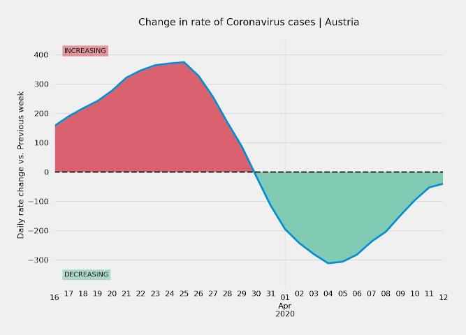 Austria changing case rates