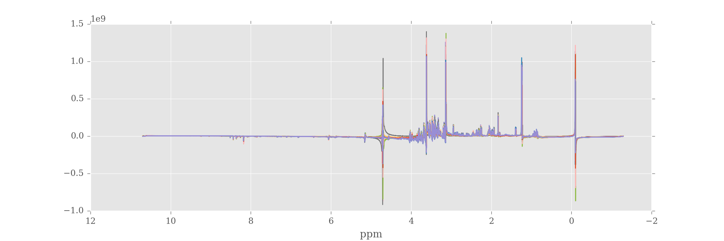 All spectra following fourier transformation with correct ppm values