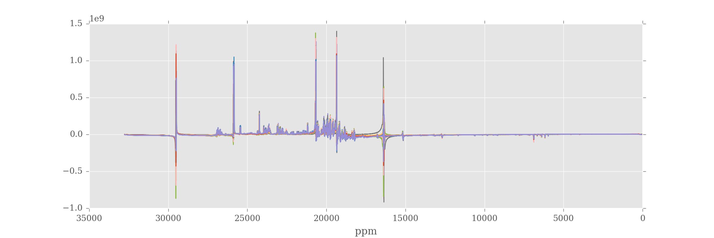 All spectra following fourier transformation