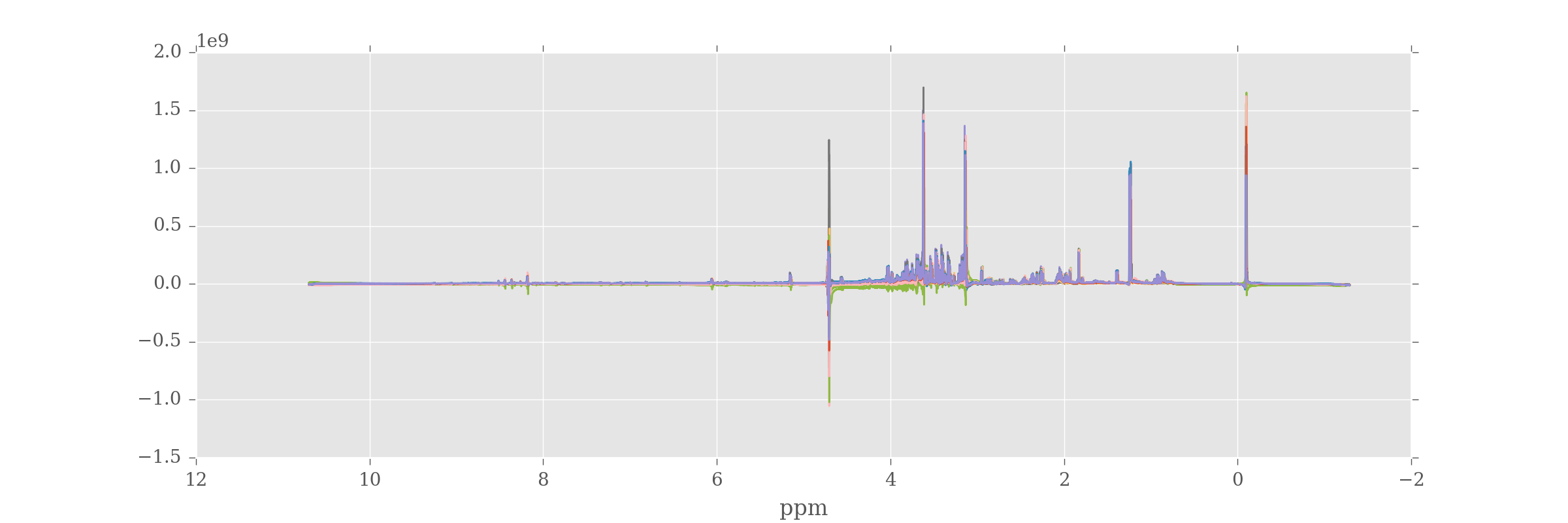 Phase corrected spectra