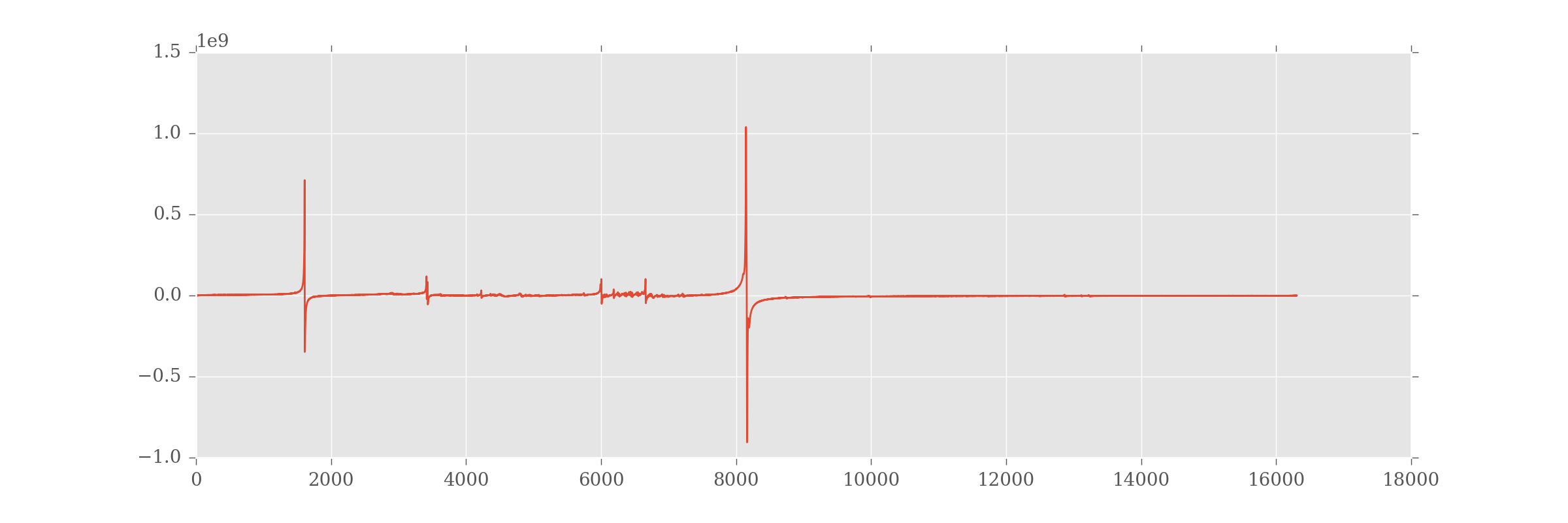 The fourier transformed FID data for spectra 87