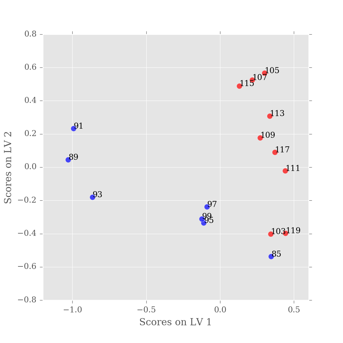 PLS-DA Scores plot for filtered data, LV1 and LV2 with sample labels