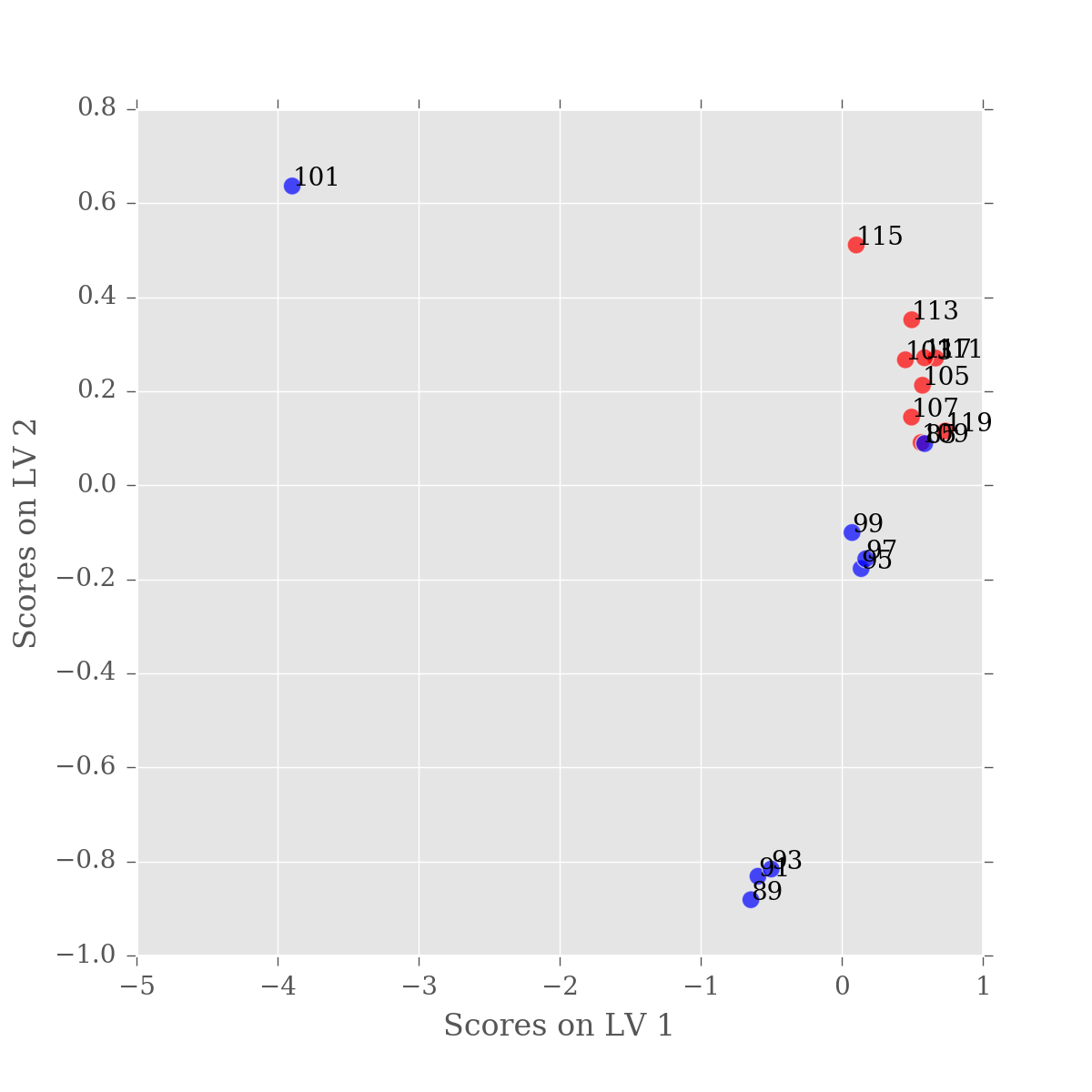 PLS-DA Scores plot for Latent variable 1 vs. Latent variable 2 with sample labels