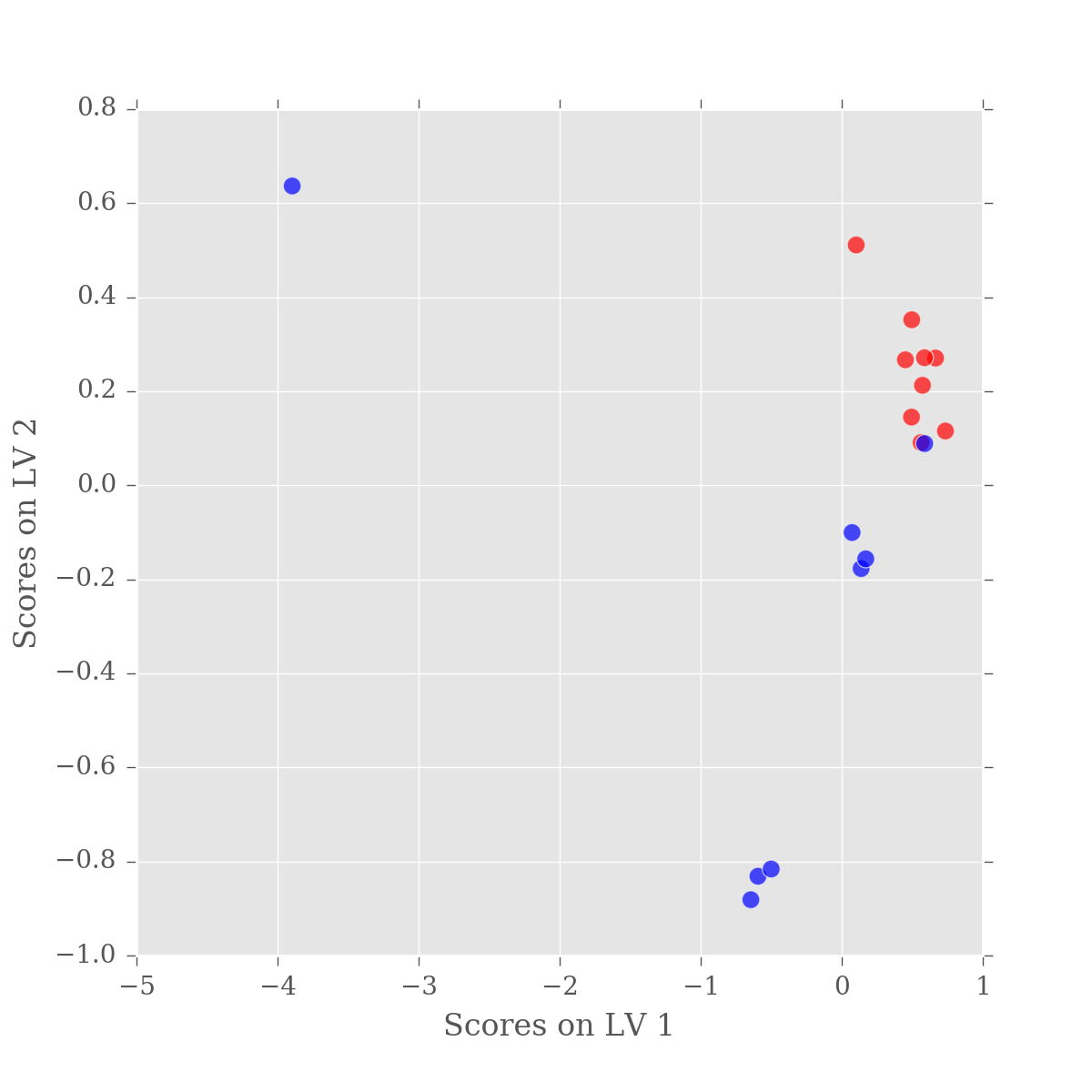 PLS-DA Scores plot for Latent variable 1 vs. Latent variable 2